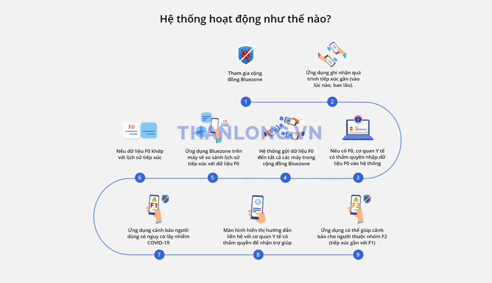 bluezone hoat dong nhu the nao